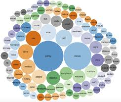 Free Bubble Chart Bubble Chart Visualising The 100 Most Frequently Used Words
