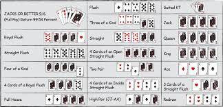 Poker Winning Order Chart Video Poker Strategy With Charts The Basics
