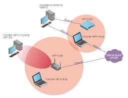 long range wi fi network diagram wireless networks vector long range wi fi network diagram