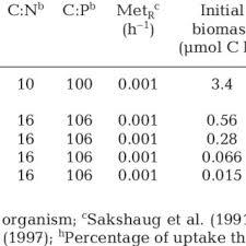 Model Parameters For Heterotrophic Organisms Met R Resting