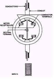 service entrance meter socket and wiring
