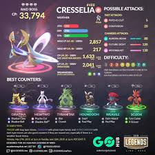 Cresselia Raid Boss Counter By Legendslima Thesilphroad