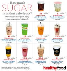Popular How Much Summary Sugar In gt; Drinks Is -