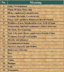 Name Numerology Chart And Meanings Numerology Charts And