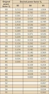 Hp To Fla Chart The Basics Of Pf Correction On Single Induction Motors Ec M