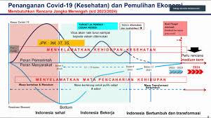 Sembilan, pulau pinang, perak, putrajaya & selangor. Skenario Covid 19 Ri Selesai Akhir 2021 Hidup Normal 2022