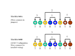 tia eia 568a and 568b wiring standards Category 5 Wiring Diagram Fender Strat Switch Wiring Diagram 5