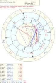 My Dad And Is Synastry Chart What Can You Tell Me About