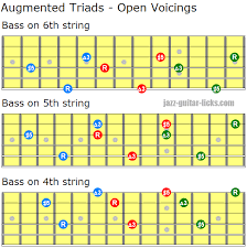 Augmented Triad Chords Guitar Diagrams And Voicing Charts