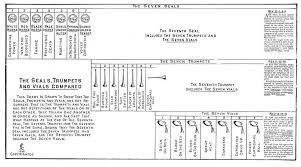 Chart Of Seven Seals Trumpets And Bowls The Book Of Revelation The Seven Last Plagues Or Vial