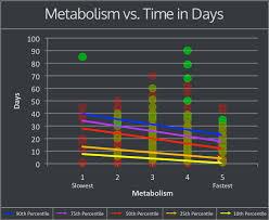 Thc Body Fat Chart Creating The Worlds Only Data Driven Marijuana Drug Test