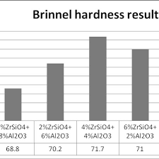 Hardness Chart Of The Composites Fig 2 Shows The Hardness