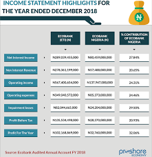 Fye Size Chart A Second Look At Ecobank Fye 2018 Takeaways From The Most