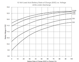 36 Volt Battery State Of Charge Chart Battery Voltage Vs State Of Charge Sailboat Owners Forums