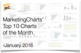 January 2016 Charts Top 10 Marketing Charts Of The Month January 2016