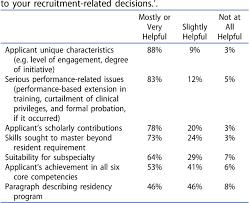 Table 2 From Internal Medicine Fellowship Directors