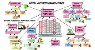 Housekeeping Hotel Hotel Organization Chart