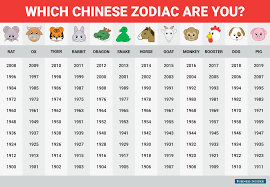 Chinese Birth Year Signs Chart Happy Chinese New Year This Is What The Chinese Zodiac Says