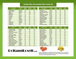 Low Fibre Food Chart Foods With Soluble Vs Insoluble Fiber Fiber Foods List