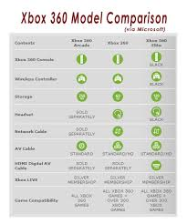 Xbox 360 Models Chart What Is The Difference Between An Xbox 360 Premium And Xbox
