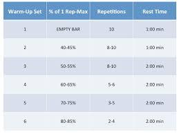 Rep Percentage Chart 1 Rep Max