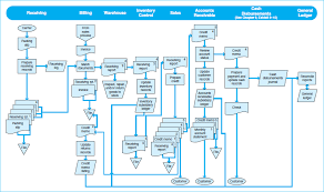 Customer Returns Process Flow Chart Risks And Controls In The Sales Return Processes Study