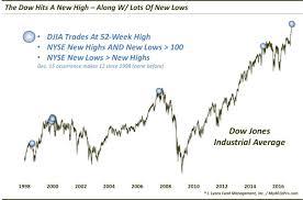 Dow Jones 52 Week Chart Dana Lyons Tumblr A Lowly New High