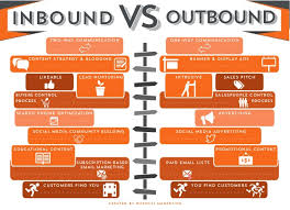 Inbound Vs Outbound Marketing Inbound Vs Outbound Marketing What Is The Difference