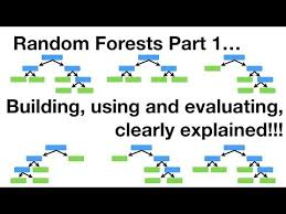 Statquest Random Forests Part 1 Building Using And