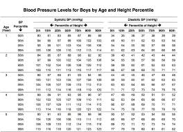 Blood Pressure Chart For Children And Adults Blood Pressure Chart Children 107 Healthiack