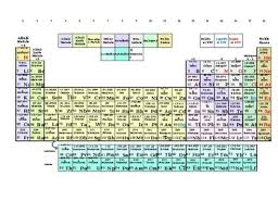 Periodic Table Charge Chart Superior Periodic Table With Ion Chart Solubility Chart By