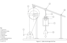 Conduit Mandrel Size Chart Cable Glands Technical Information Akshar Brass Industries