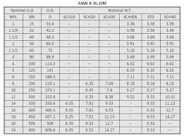 How To Read The Standard Of New England Pipe Chart Astm A106