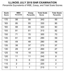 Gre Percentile Chart 2018 July 2018 Ube Percentiles Chart Bar Exam Results Exams