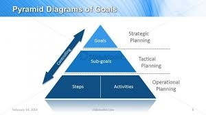 Pyramid Powerpoint Pyramid Diagram Of Goals For Powerpoint Slidemodel