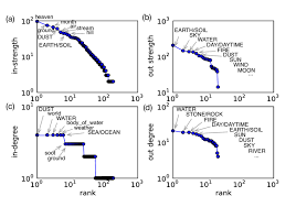 Rank Plot Of Concepts In Descending Order Of Their Strengths