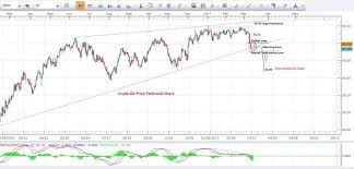 Oil Price Chart 2017 Crude Oil Price Predictions Technical Analysis March 2017
