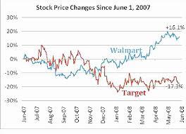 Yahoo Stock Quote Impressive Yahoo Stock Quotes New Stock Quotes Msn And Best Stock Quote Prices