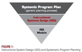 Instructional System Design Systematic Program Plan And Instructional Systems Design