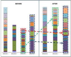 Yamazumi Chart Template What Is A Yamazumi Chart Best Picture Of Chart Anyimage Org