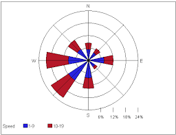 Wind Direction Chart Gis 3015 Map Catalog Spring 2011 Wind Rose