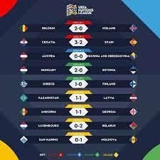 Tunisie football - نتائج مباريات الأمس من بطولة دوري الأمم الأوروبية