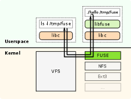 Filesystem in Userspace - Wikipedia