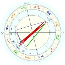 Taylor Swift Astrology Chart Swift Taylor Astro Databank