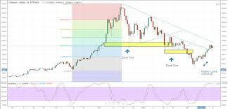 Bitcoin Price Enters Next Chart Trading Range Nasdaq