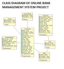 bank management system project report with source code   free    class diagram of online bank management system to write source code