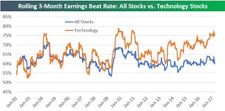 Allstocks World Charts Technology Stocks Winning The Beat Game Seeking Alpha