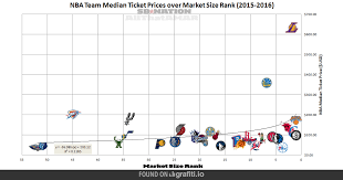 Game Size Ticket Teams Median Slc Rank And Dunk - Home Price Nba Market