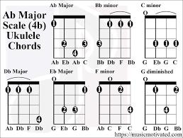 Tenor Guitar Chord Chart 9 Guitar Chords Chart For Beginners Proposal Sample