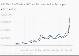 Spotify Charts 2017 All I Want For Christmas Is You Two Years In Spotify Compared
